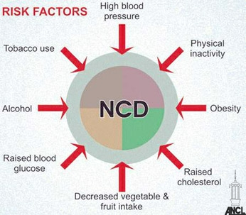 NCD causes. Photo credit: Daily News.