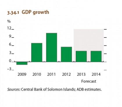 A graph showing Solomon Islands' GDP growth. Photo credit: ADB.