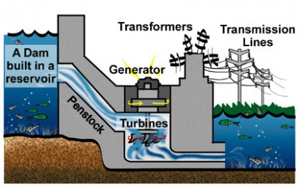 A simple diagram of a hydro power system. Photo credit: www.fplsafetyworld.com